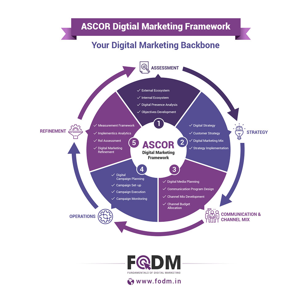 ascor digital marketing framework